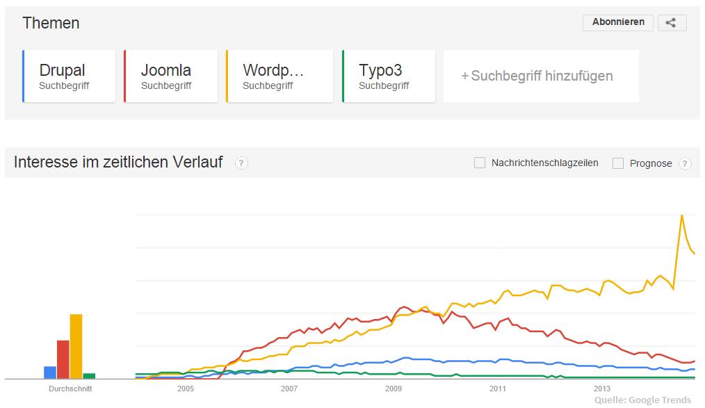 Die Grafik zeigt den Vergleich der Suchvolumen zu Drupal, Joomla, Typo3 und WordPress auf GoogleTrends.