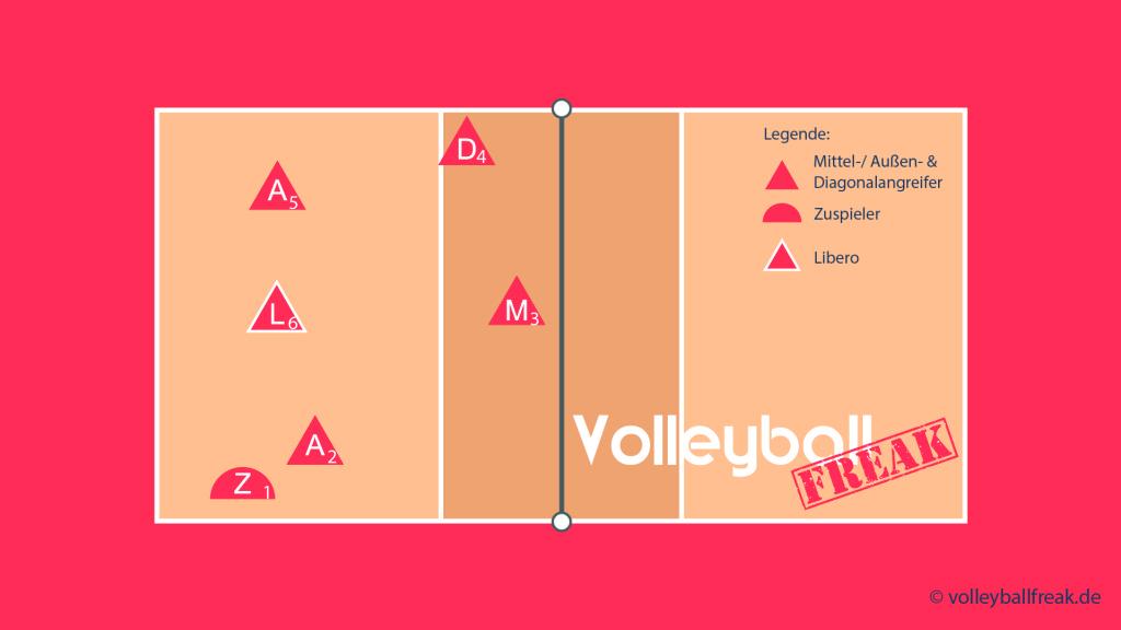 Das Bild zeigt die Annahmeaufstellung für das Volleyball Läufersystem 1-5 mit Zuspiel über 2 und Läufer von 1