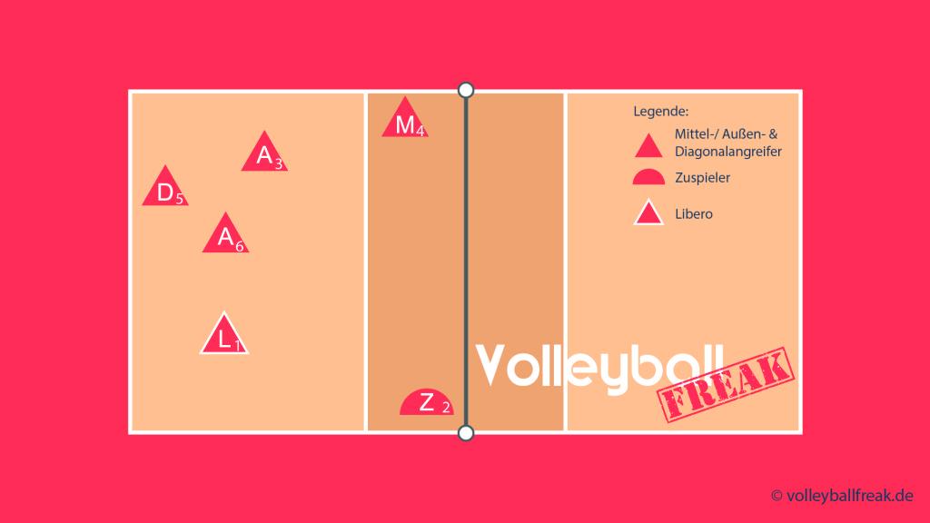 Das Bild zeigt die Annahmeaufstellung für das Volleyball Läufersystem 1-5 mit Zuspiel über 2 und Läufer von 2