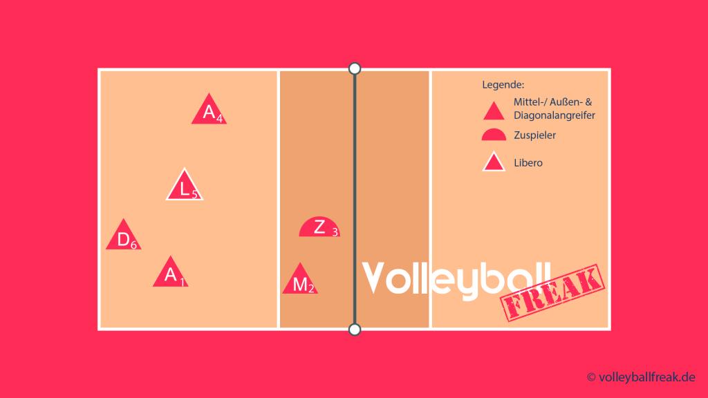 Das Bild zeigt die Annahmeaufstellung für das Volleyball Läufersystem 1-5 mit Zuspiel über 2 und Läufer von 3
