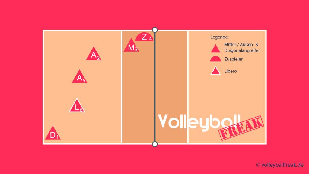 Das Bild zeigt die Annahmeaufstellung für das Volleyball Läufersystem 1-5 mit Zuspiel über 2 und Läufer von 4