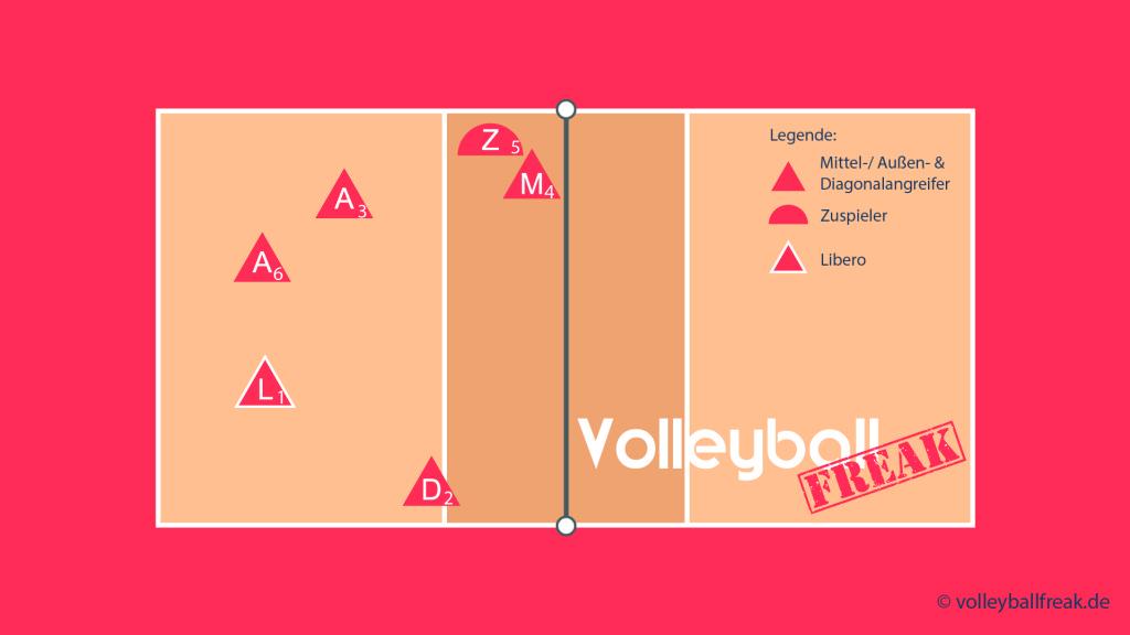 Das Bild zeigt die Annahmeaufstellung für das Volleyball Läufersystem 1-5 mit Zuspiel über 2 und Läufer von 5