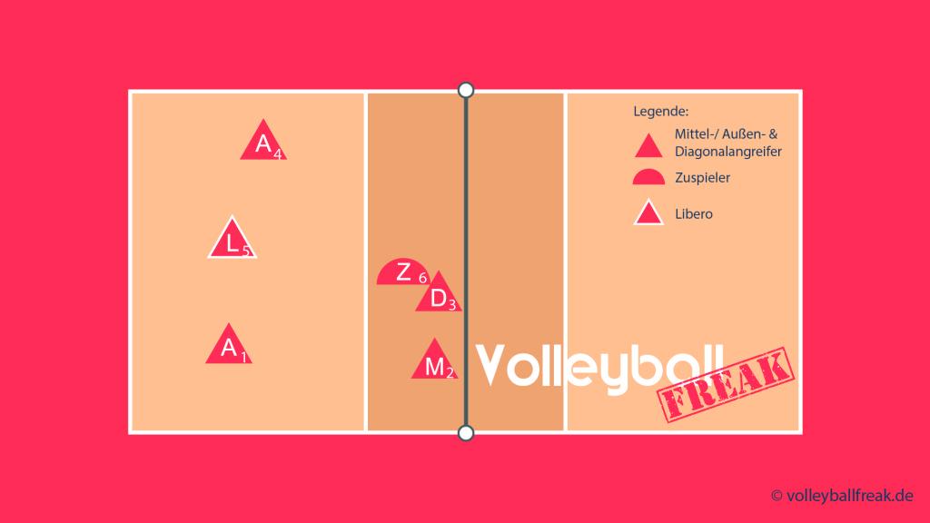 Das Bild zeigt die Annahmeaufstellung für das Volleyball Läufersystem 1-5 mit Zuspiel über 2 und Läufer von 6