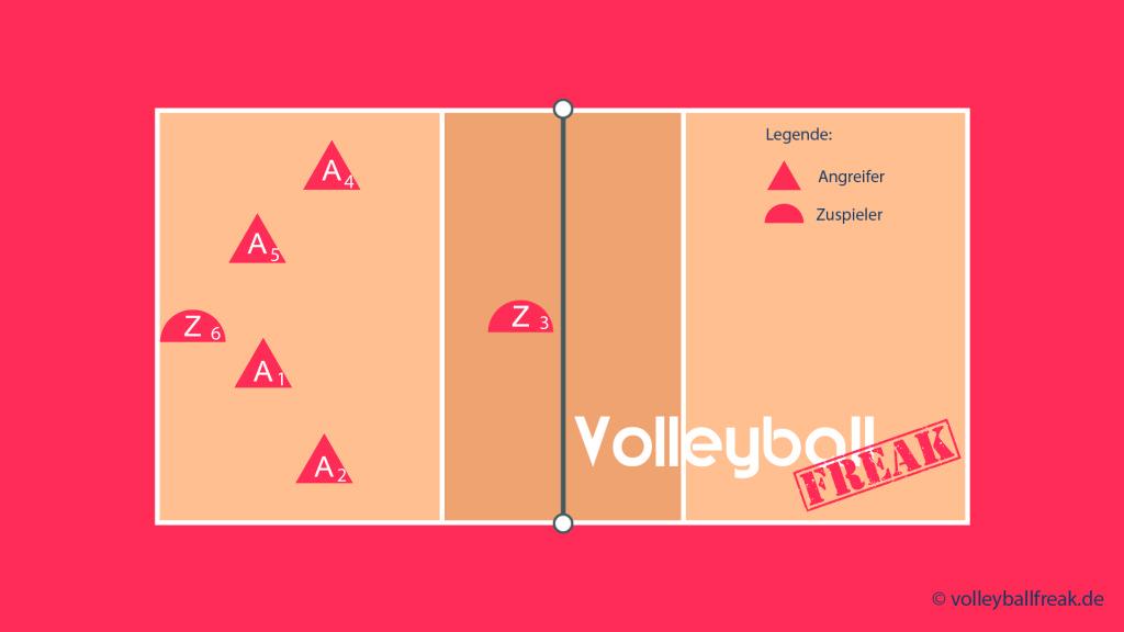 Das Bild zeigt die Annahmeaufstellung beim Volleyball Läufersystem 204 mit Zuspiel über 3 und Läufer von 3