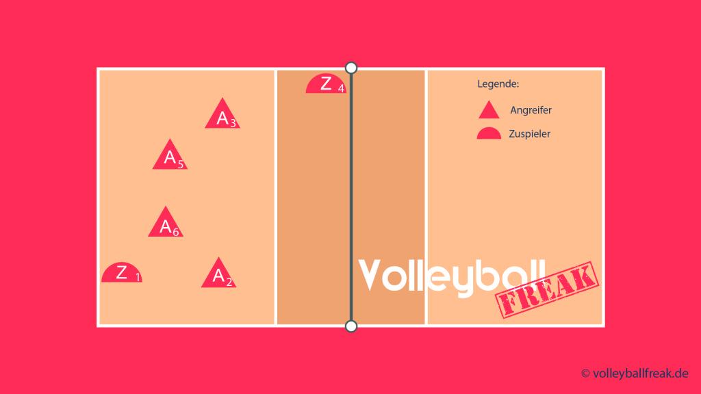 Das Bild zeigt die Annahmeaufstellung beim Volleyball Läufersystem 204 mit Zuspiel über 3 und Läufer von 4