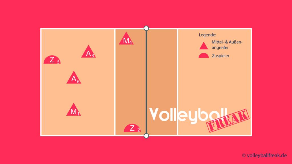 Das Bild zeigt die Annahmeaufstellung für das Volleyball Läufersystem 204 mit Zuspieler von 2