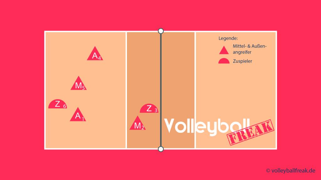 Das Bild zeigt die Annahmeaufstellung von Volleyball Läufersystem 204 mit Zuspieler von 3