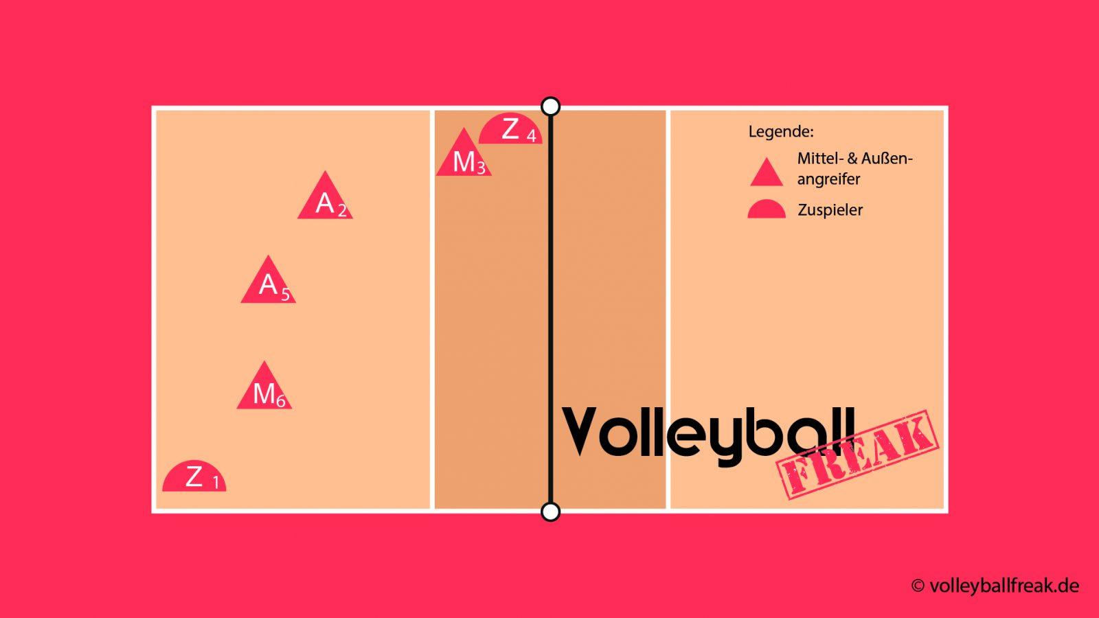 Das Bild zeigt die Annahmeaufstellung im Volleyball Läufersystem 204 mit Zuspieler von 4