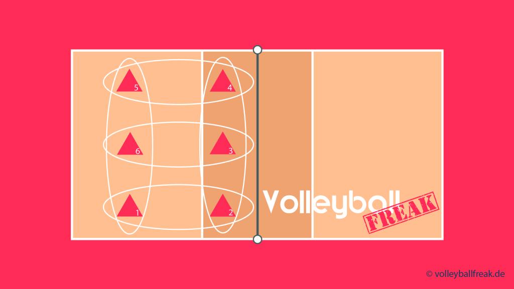 Das Bild zeigt ein Volleyballspielfeld. In der linken Spielhälfte sind 6 Spieler durch Dreiecke symbolisiert. An Hand derer wird die Rotationsregel im Volleyball erklärt!