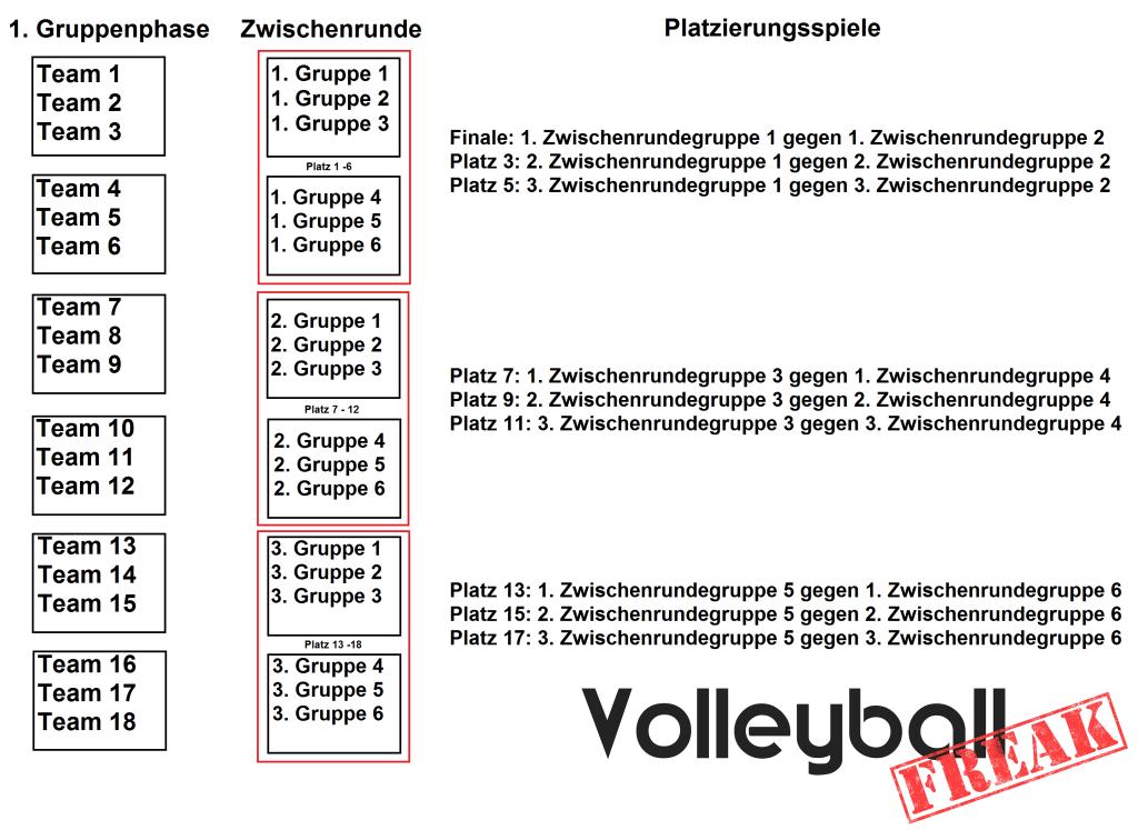 Das Bild zeigt den Turniermodus vom Delmenhorster Pfingsturnier für 18 Mannschaften.