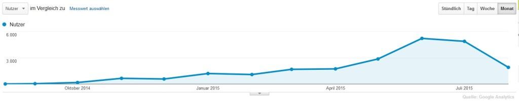 Das Bild zeigt Die Volleyballfreak Besucherzahlen vom 11.08.2014 bis 10.08.2015. Diese wurden mit Google Analytics gemessen.