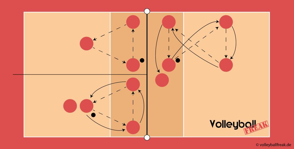 Das Bild zeigt eine Spielfläche mit der methodischen Reihe für das obere Zuspiel