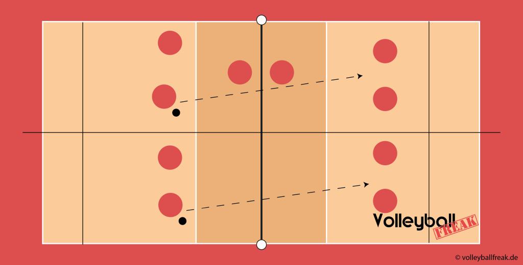 Das Bild zeigt Kleinfeldspiele zum Üben des Pritschens im 2 vs 2 oder 3 vs 3