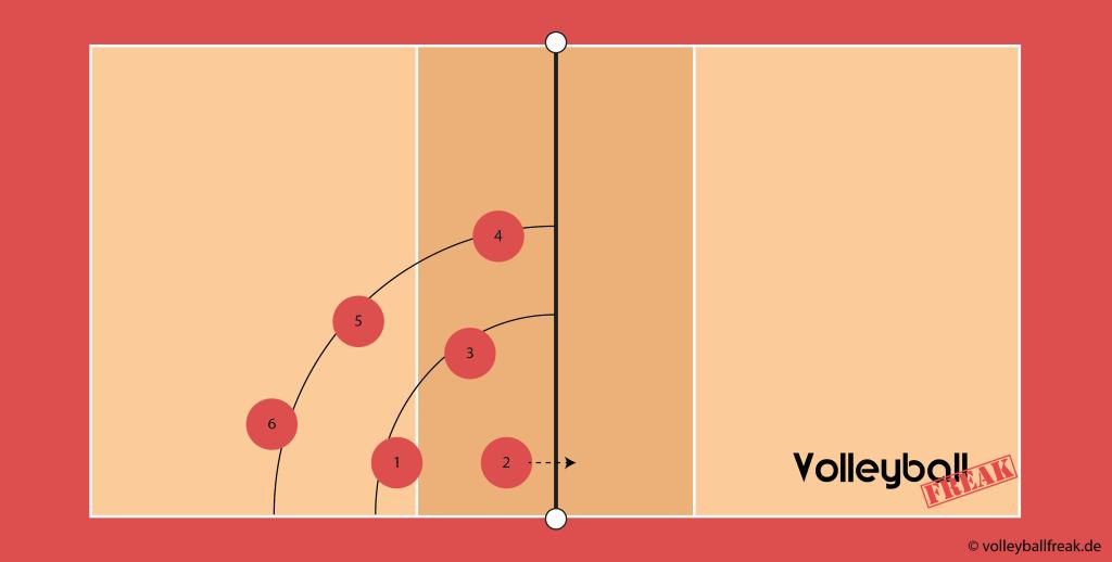 Die Abbildung zeigt symbolisch die Volleyball Angriffssicherung über Position II