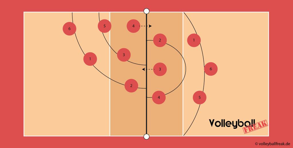 Das Bild zeigt die symbolische Volleyball Angriffssicherung über die Positon II und IV.