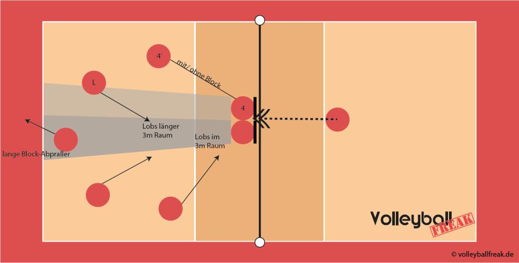 Das Grafik zeigt die Volleyball Feldverteidigung für einen gegnerischen Angriff über Position III