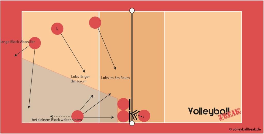 Die Skizze zeigt die Volleyball Feldverteidigung beim gegnerischen Angriff über Position III