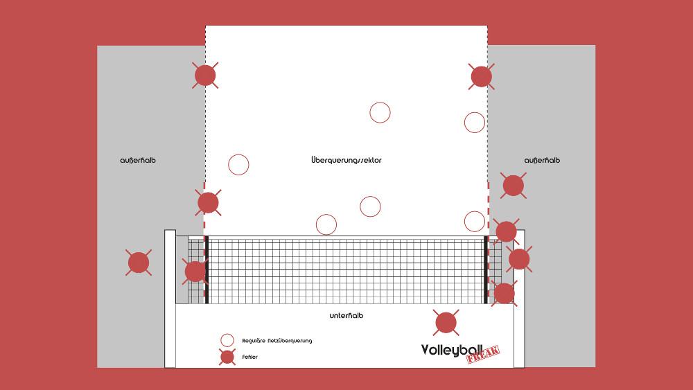 Der Überquerungssektor im Volleyball ist auf dieser Abbildung dargestellt. Er zeigt einen Volleyballnetz mit Antennen und wo die Bälle reguläre durchfliegen dürfen.