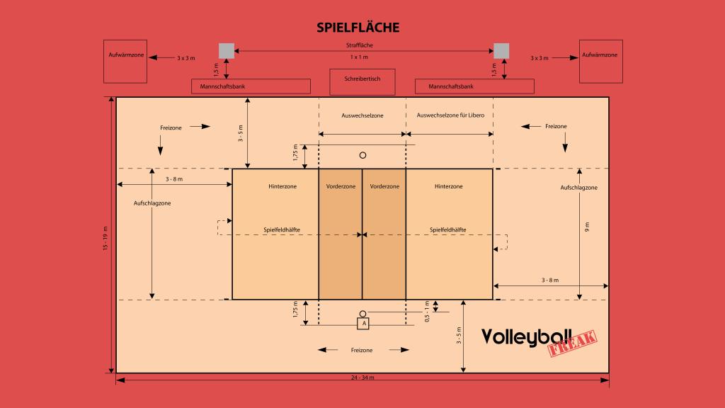 Die Abbildung zeigt ein Volleyballfeld. Hier ist die komplette Spielfläche im Detail abgebildet.