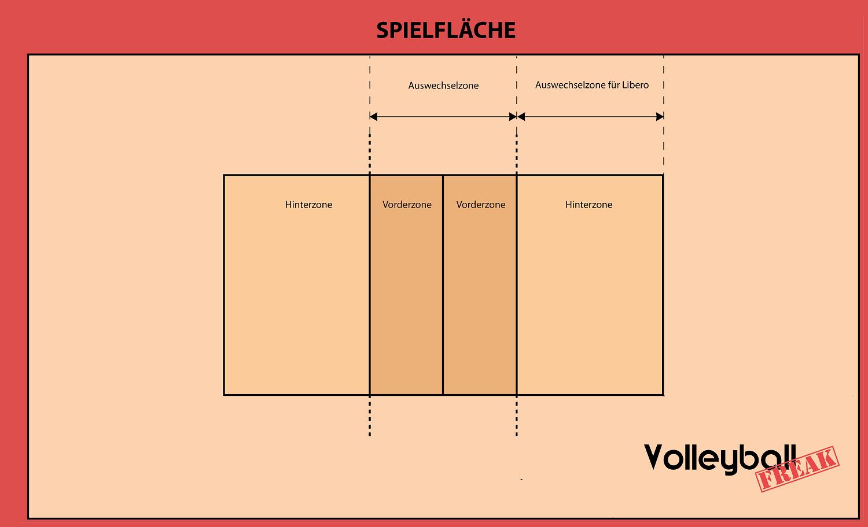 Das Volleyballfeld, die Spielfläche und die Ball-Überquerungszone