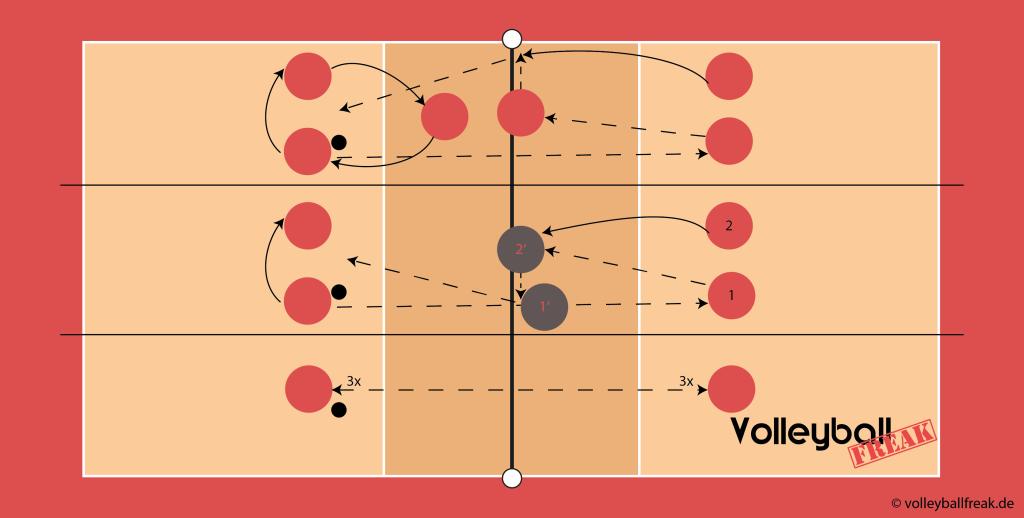 Das Bild zeigt eine Methodische Reihe / Übung für den Angriff beim Volleyball