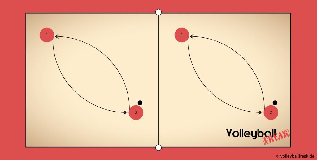 Die Skizze zeigt eine Übung für den Beachvolleyball Shot 1 gegen 1