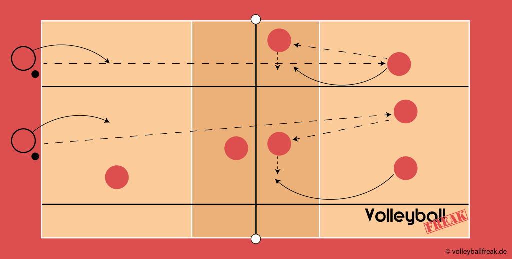 Das Bild zeigt eine Methodische Reihe für Tennisaufschlag beim Volleyball. Dabei wird ein Spielfeld dargestellt, bei der eine spielerische Übung für den Tennisaufschlag symbolisiert wird.