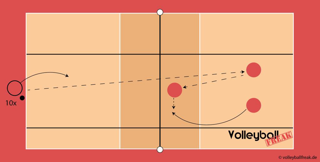 Das Bild zeigt eine methodische Reihe Methodische Reihe für Tennisaufschlag beim Volleyball 1 gegen 3.