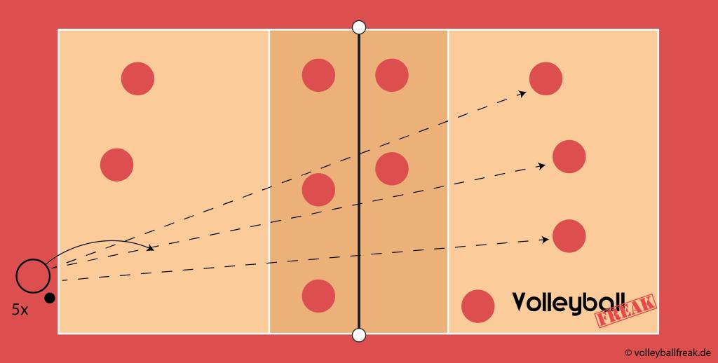 Die Skizze zeigt eine Methodische Reihe für Tennisaufschlag beim Volleyball 6 gegen 6