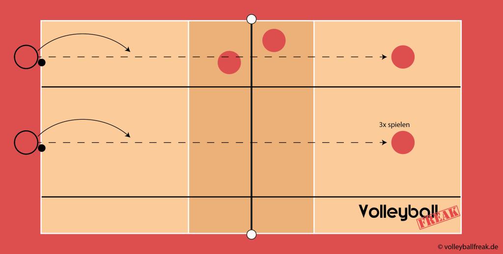 Die Skizze zeigt 2 Methodische Reihen für das Training des Volleyballaufschlags