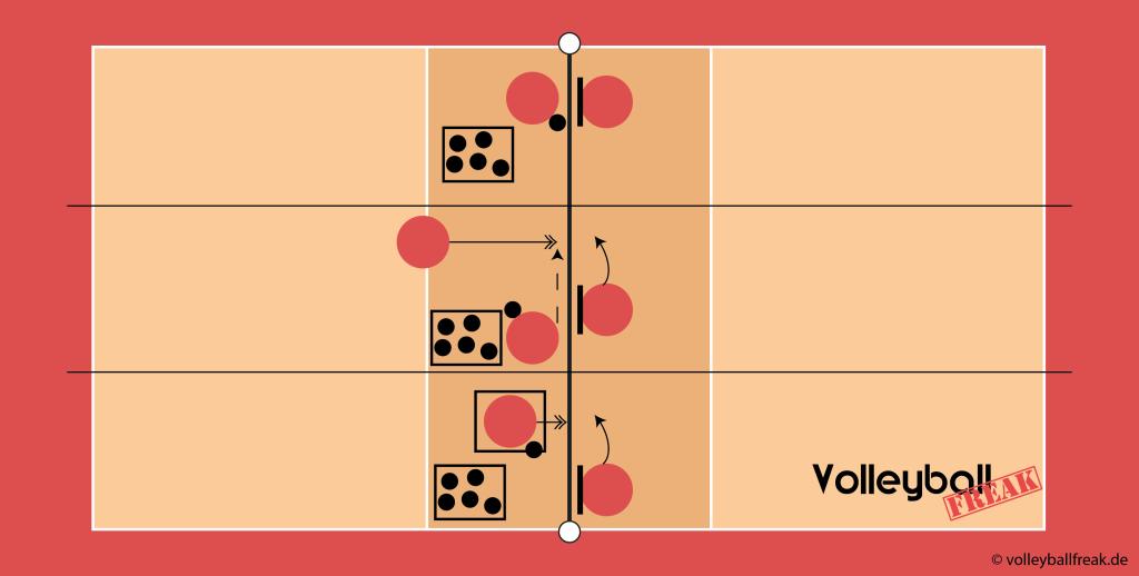 Die Skizze zeigt Übungen für den Volleyball Block im 1mit 1