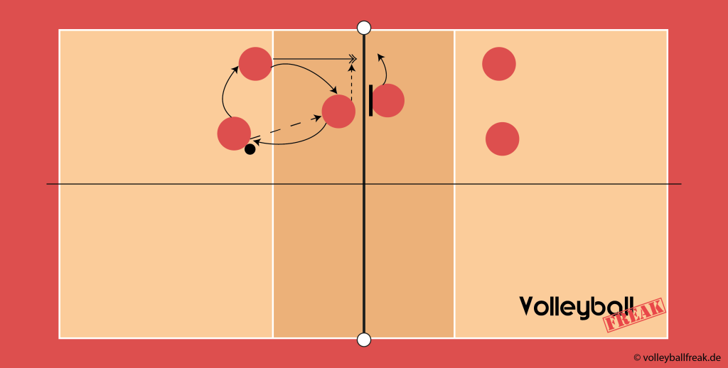 Die Skizze zeigt Übungen für den Volleyball Block im 3 gegen 3