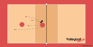 Die Abbildung zeigt eine Basisübung für das Volleyball Trainingsequipment Liberoball