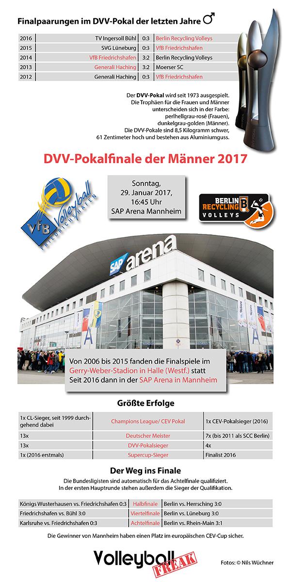 Die wichtigsten Infos zum DVV Pokalfinale der Männer 2017 sind auf der Infografik dargstellt.