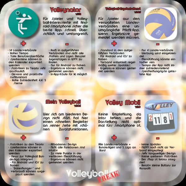 Dies ist die Infografik zum Volleyball App Test. Getestet wurden Volleynator, Volleyball-Ergebnisdienst, mein Volleyball und Volley Mobil. Abgebildet sind Pro und Kontra der App.