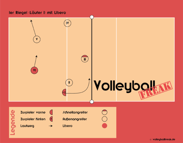 Die Grafik zeigt den 1er Annahmeriegel im Volleyball.