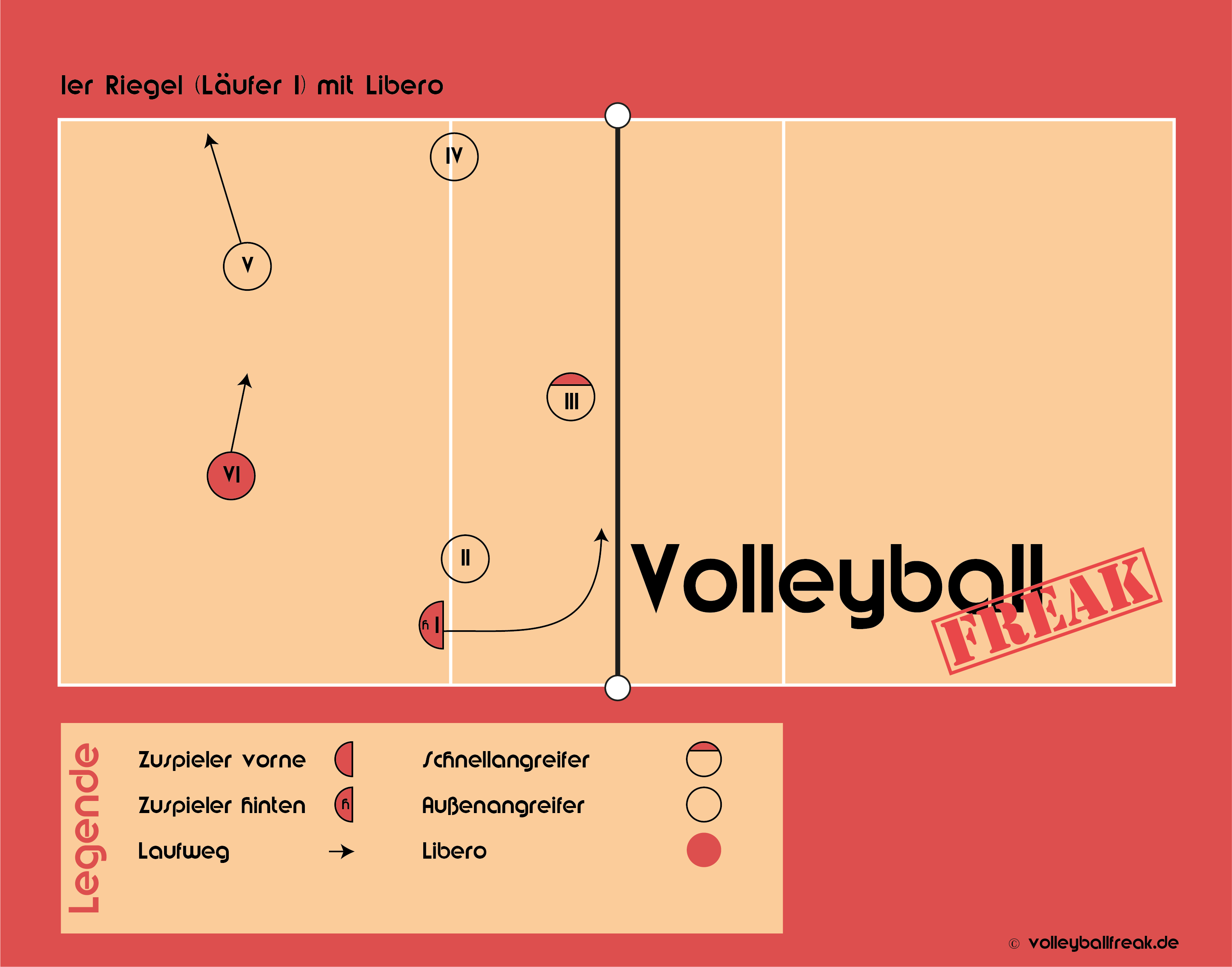 Aufstellungsriegel Annahmeformationen Im Volleyball
