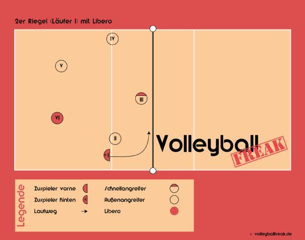 Die Grafik zeigt den 2er Volleyball Annahmeriegel