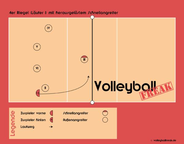Die Grafik zeigt den 4er Annahmeriegel im Volleyball