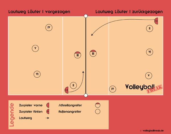 Die Grafik zeigt einen Volleyball Annahmeriegel für den zurückgezogenen / vorgezogenen Läufer I.
