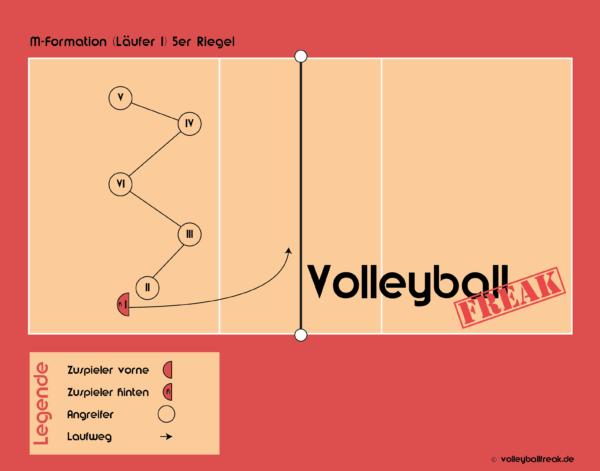 Die Grafik zeigt den Volleyball Annahmeriegel: M-Formation