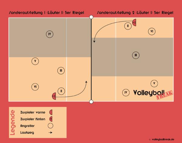 Die Grafik zeigt einen Sonderformation für einen Volleyball Annahmeriegel