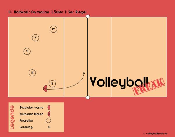Die Grafik zeigt den U-Halbkreis Formation Volleyball Annahmeriegel.
