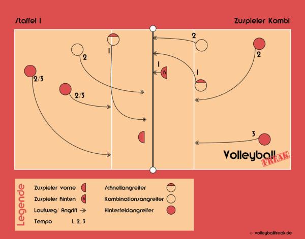 Die Grafik zeigt die Volleyball Angriffskombinationen Staffel 1 und die Zuspieler Kombi.