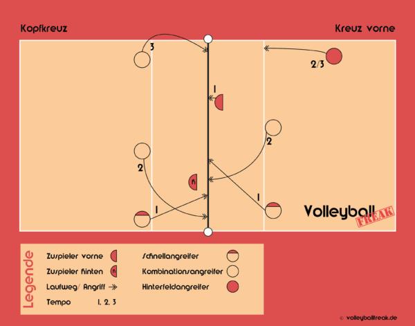 Die Grafik zeigt die Volleyball Angriffskombinationen: Kopfkreuz und Kreuz vorne