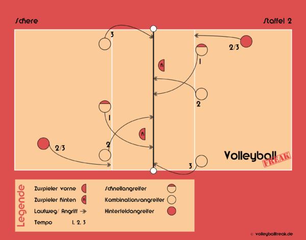 Die Grafik zeigt die Volleyball Angriffskombinationen: Schere und Staffel 2