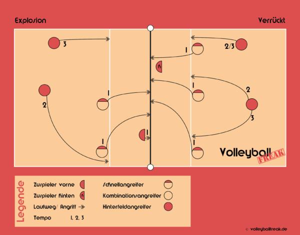 Die Grafik zeigt die Volleyball Angriffskombinationen: Explosion und Verrückt