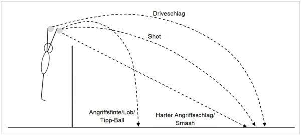 Die Abbildung stammt aus dem Volleyballbuch: Volleyball Training & Coaching. Sie zeigt die 4 Hauptangriffsarten.