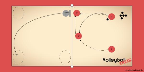 Die Skizze zeigt ein Übung zum Pokeshot im Beachvolleyball mit 1 vs 1