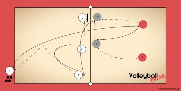 Die Skizze zeigt eine Pokeshot Übung für 2 mit 2.